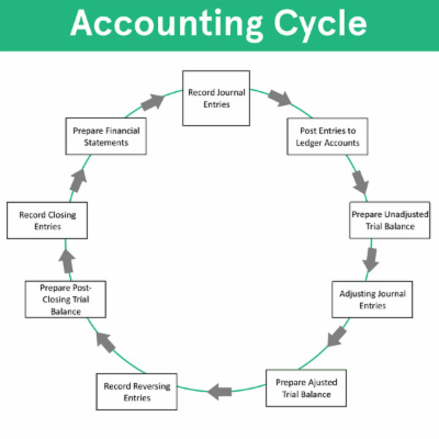 Accounting Cycle icon