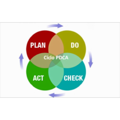 PDCA cycle: practice can lead to perfection | For-Managers icon