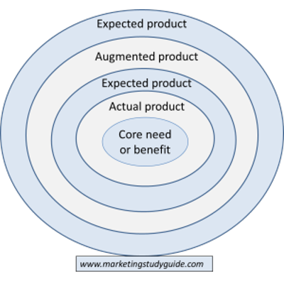 Review: Using the Product Levels