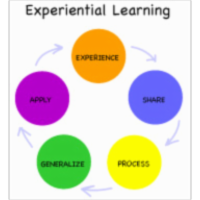 Experiential Learning Training Modules icon