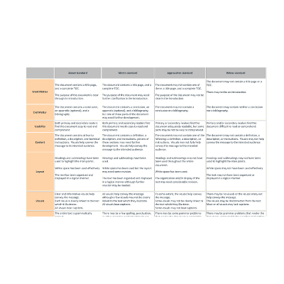 Rubric for a Technical Manual