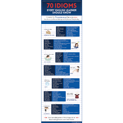 70 Idioms Every English Learner Should Know icon