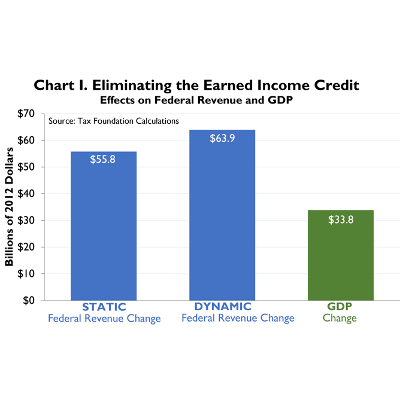 Case Study #7: The Earned Income Tax Credit | Tax Foundation icon