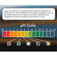 pH Scale and Meter Calibration icon