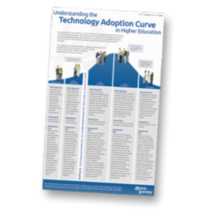 Understanding the Technology Adoption Curve in Education icon