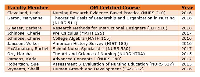 List of 11 CSUF QM certified courses