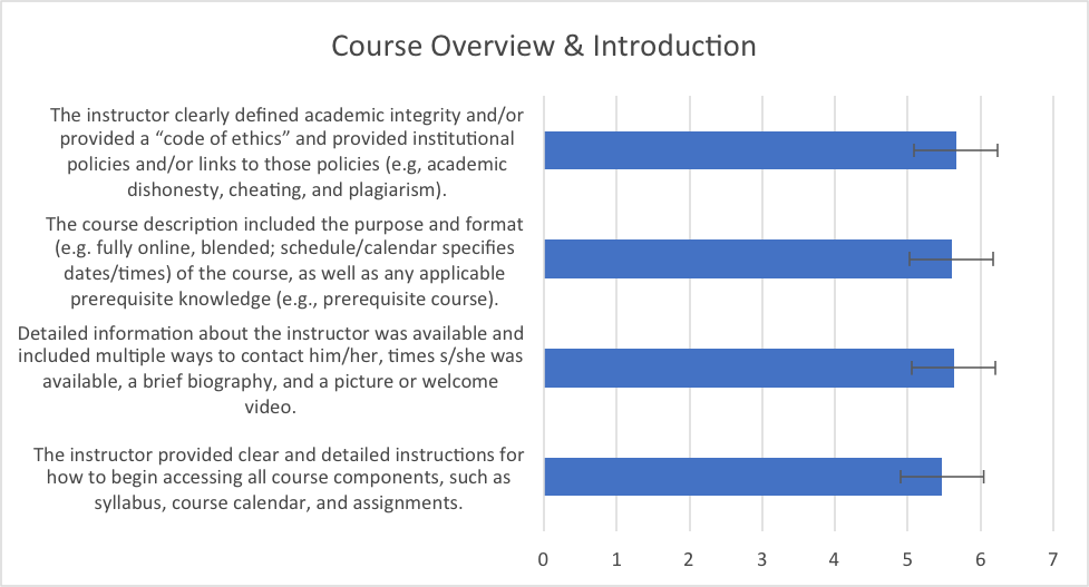 Figure 1.  Mean responses to questions about course overview and introduction.  In all graphs, error bars depict the standard deviation.