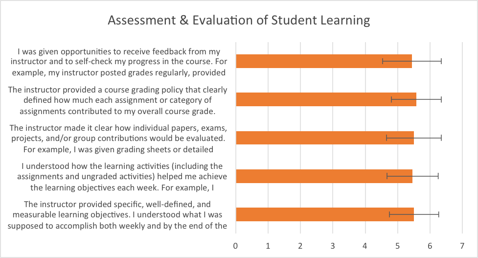 Figure 2.  Mean responses to questions about assessment and evaluation of student learning.