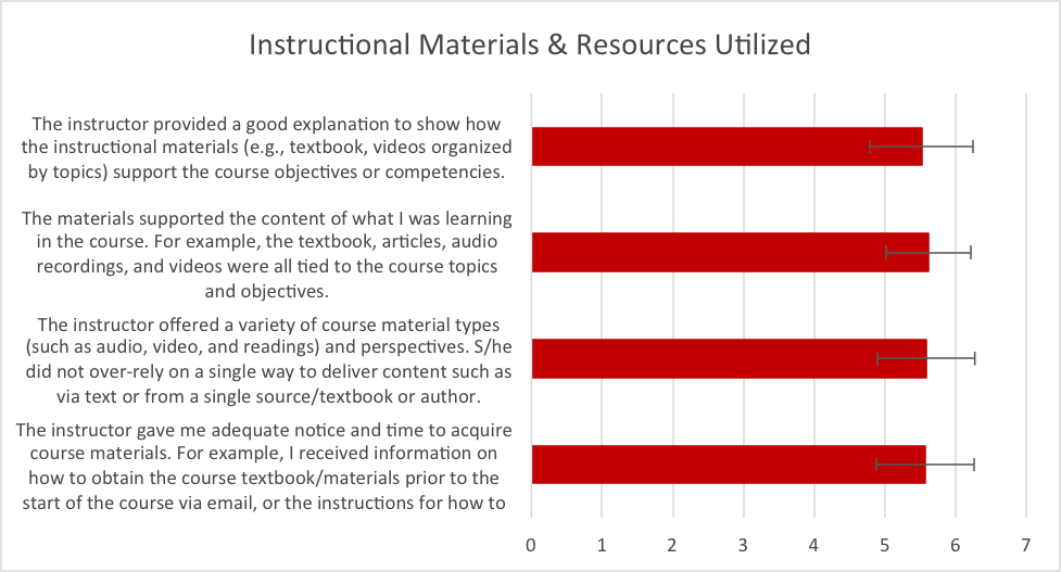 Figure 3.  Mean responses to questions about instructional materials and resources utilized.