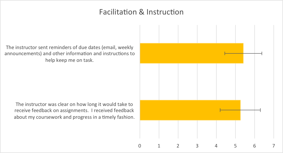 Figure 5.  Mean responses to questions about facilitation and instruction.