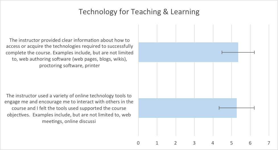 Figure 6.  Mean responses to questions about technology for teaching and learning.