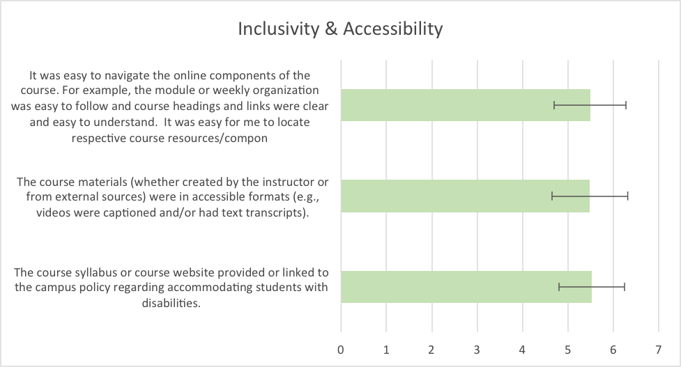 Figure 8.  Mean responses to questions about inclusivity and accessibility.