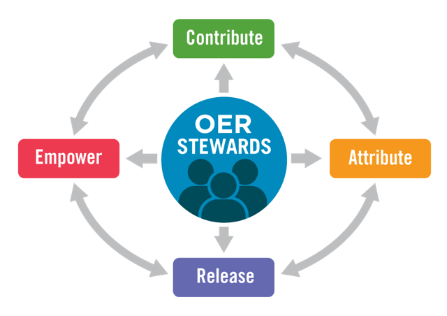 Toward a Sustainable OER Ecosystem: The Case for OER Stewardship icon