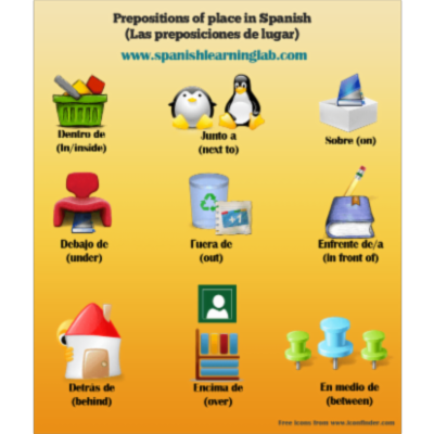 Prepositions of Place in Spanish: List, Examples and Practice - SpanishLearningLab icon