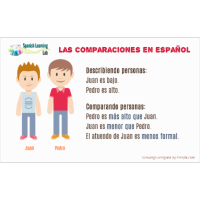 Comparisons of Inequality in Spanish: Examples and Practice - SpanishLearningLab