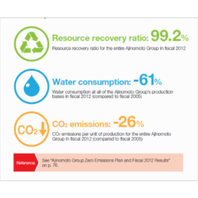 120 Sustainability Report infographics icon