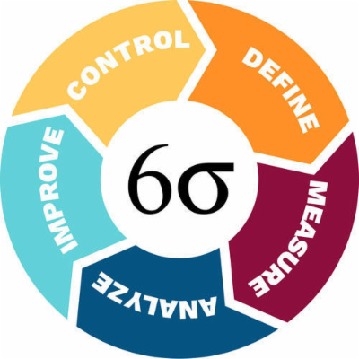 Six Sigma: Define and Measure icon