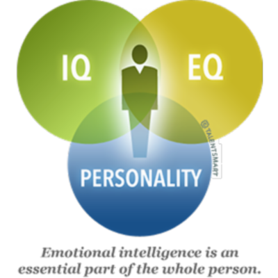 About Emotional Intelligence icon