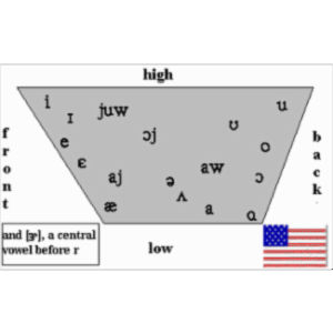 The Vowel Quadrilaterals for Stereotypical National Dialects icon