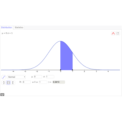 Empty statistics, normal distribution icon
