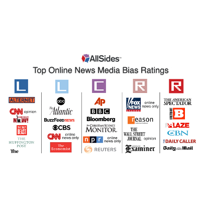 AllSides Media Bias Ratings icon