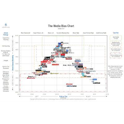 Interactive Media Bias Chart - Ad Fontes Media