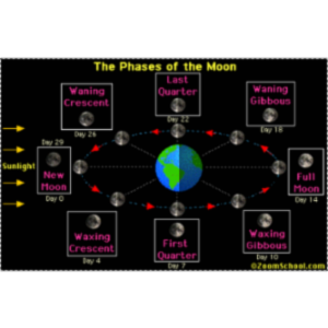 NASA RESOURCE DRIVEN INSTRUCTION: LUNAR CYCLE