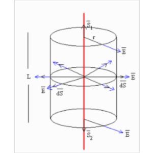 Gauss' Law and Linear Charge Density