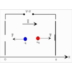 Motion of Charged Particles in an Electromagnetic Field icon