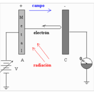 Photoelectric Effect icon